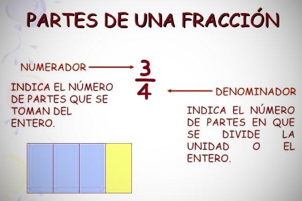 fracciones partes suma
