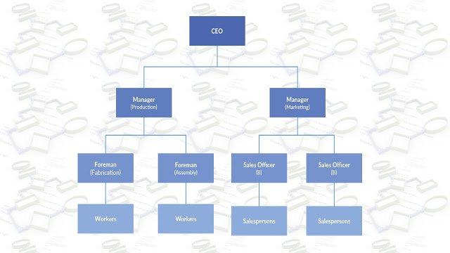 Los 7 Tipos de Organigramas mas usados y su definición