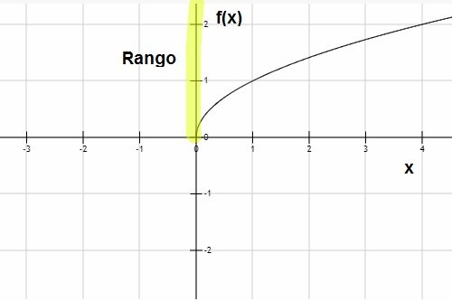 rango de una funcion grafica
