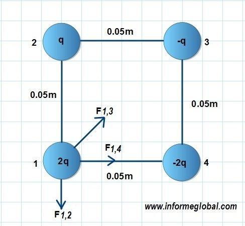 diagrama de fuerza LEY COULOMB