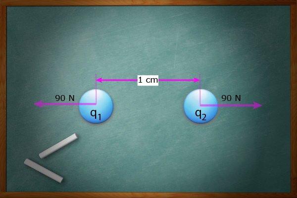 ley de Coulomb Diagrama de Fuerzas