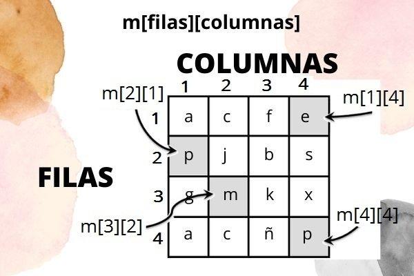 matrices Pseint Indices Programacion