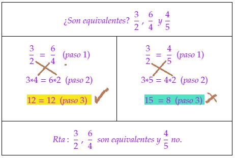 comprobar fracciones equivalentes muchas