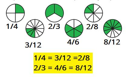 fracciones equivalentes ejercicio resuelto grafico