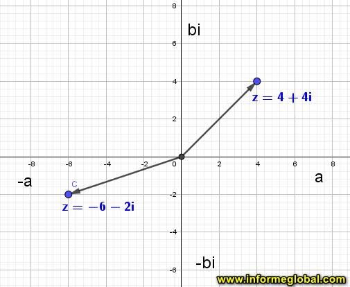 representación grafica plano complejo